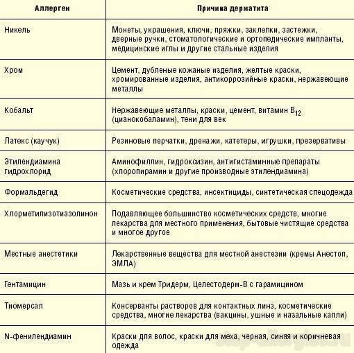 Аллергический стоматит и его лечение   симптомы, причины и профилактика аллергического стоматита