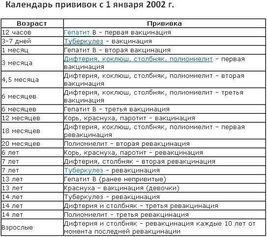 График прививок для детей от рождения до трех лет — национальный календарь и сроки ревакцинации — med-anketa.ru