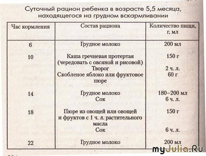 Приблизительный режим дня ребенка в 6 месяцев