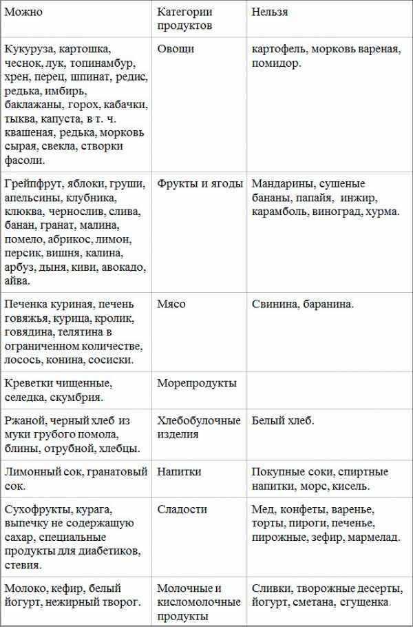 Диета при эзофагите