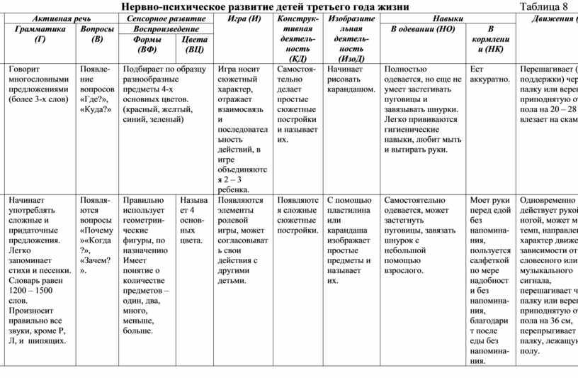 Неврологические заболевания у детей: причины, симптомы, лечение