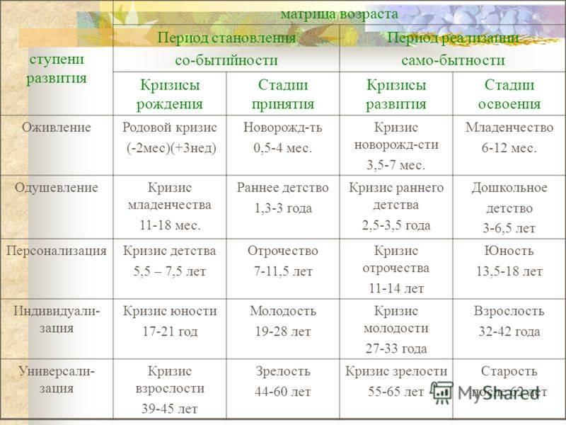 Рассчитать календарь скачков роста и развития у грудничков