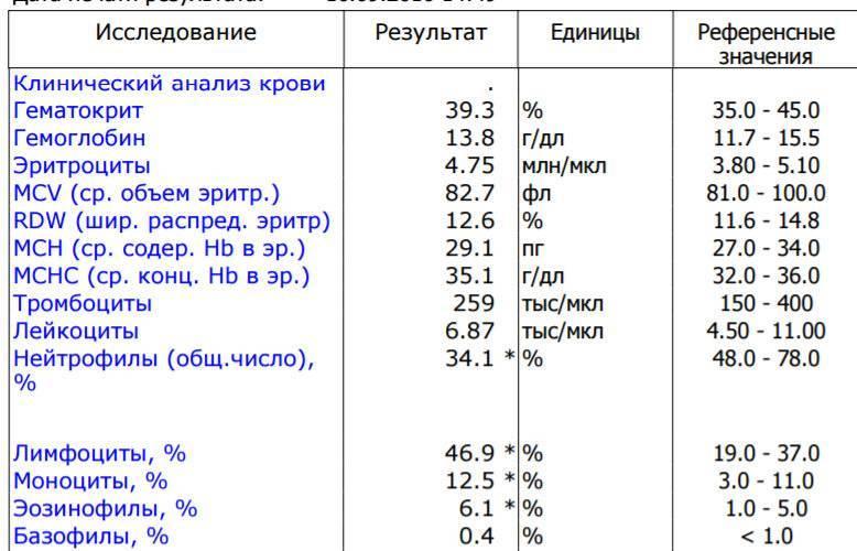 Определение показателя гематокрита в центрифугах нового поколения - labcentrifuge.ru