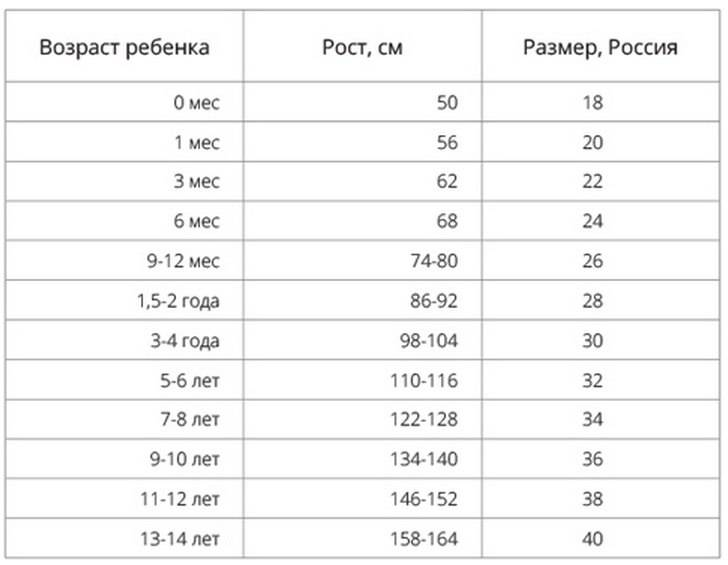 Детские размеры одежды - таблицы размеров