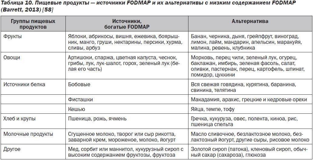 Диета №4 для лечения пищеварительных расстройств: основные принципы и таблица разрешенных продуктов