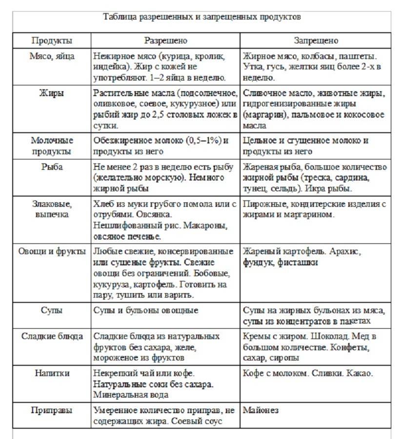 Диета при метеоризме. какие продукты следует исключить?