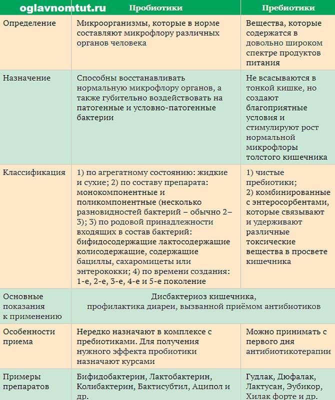 Возникновение дисбактериоза после антибиотиков. бифилакт биота