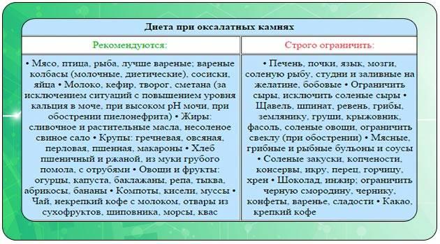 Анализ мочи на оксалаты | каталог анализов медицинской лаборатории эндомедлаб  (г. москва, м. дмитровское, м. борисово)