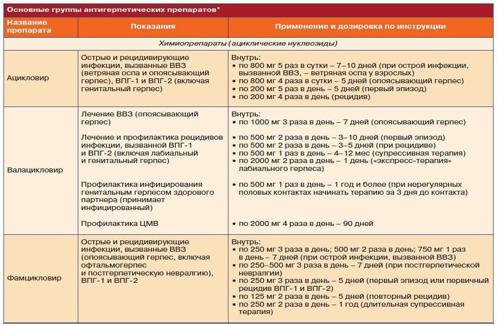 Энтеровирусная инфекция - симптомы и лечение у детей и взрослых