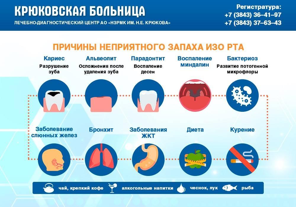 Запах аммиака изо рта у взрослых: причины, лечение, профилактика * клиника диана в санкт-петербурге