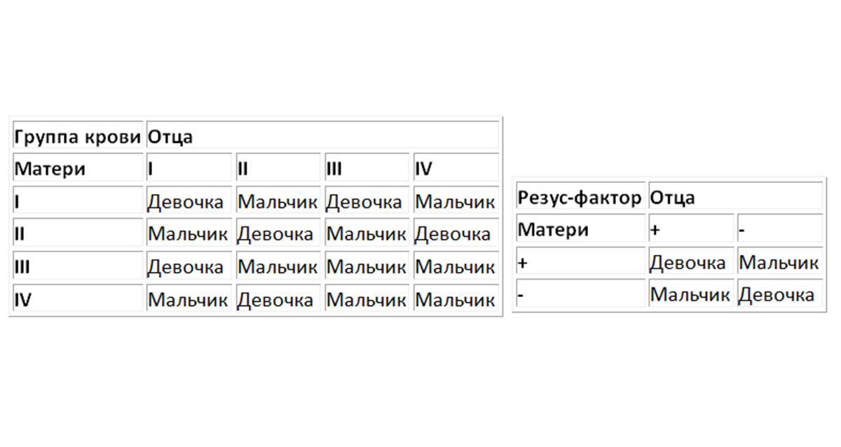 Пол ребенка по группе крови родителей: определение пола, таблица, как рассчитать