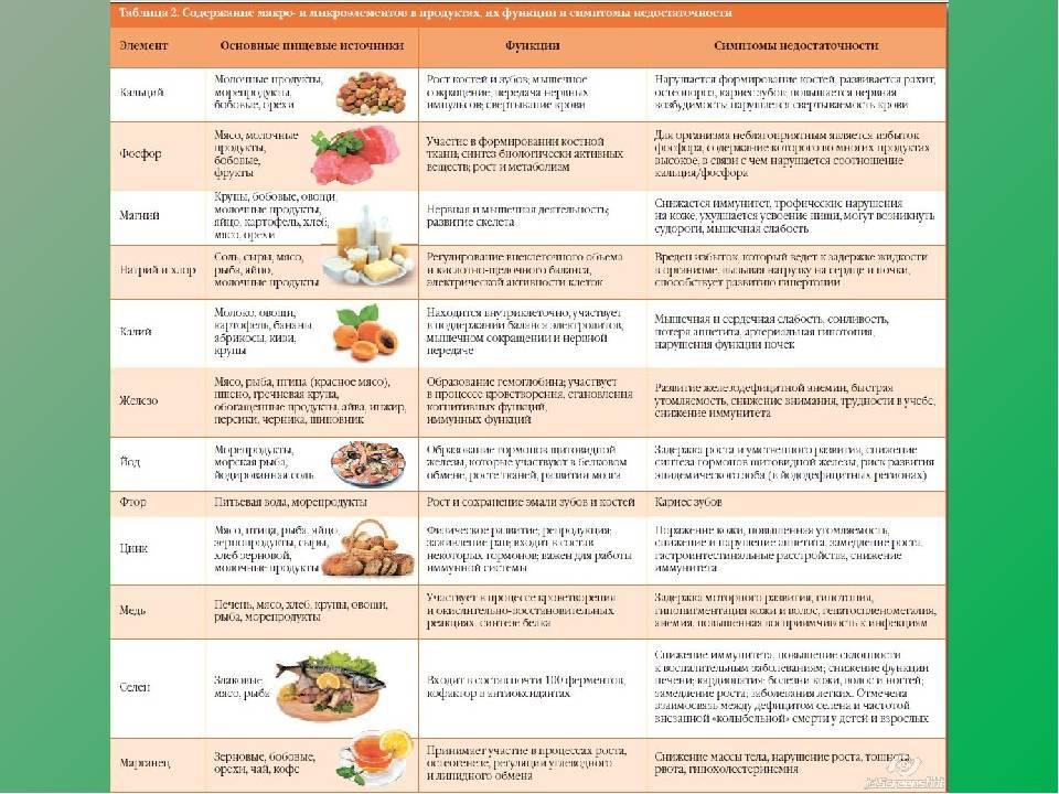 Витамины перед ЭКО для женщины и мужчины: суточные нормы, содержание в продуктах