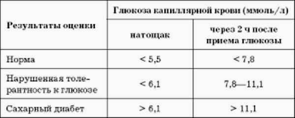 Норма сахара в крови у детей - таблица по возрасту, повышенный и пониженный уровень глюкозы