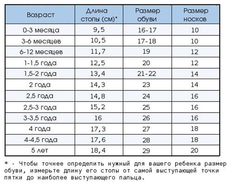 Размеры детской обуви: таблицы соответствия в сантиметрах, по возрасту