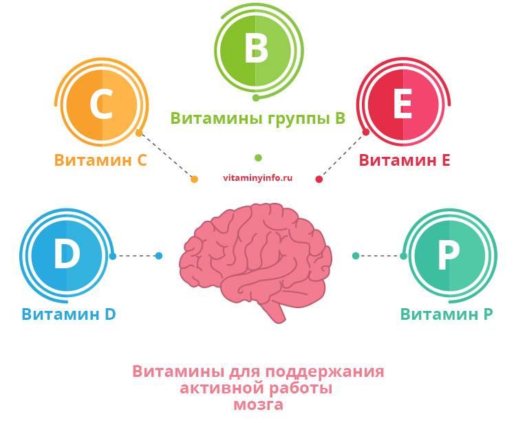 Витамины для детей для памяти, умственной активности и внимания (работы мозга)
