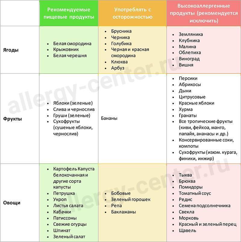 Диета при бронхиальной астме : меню и рецепты | компетентно о здоровье на ilive