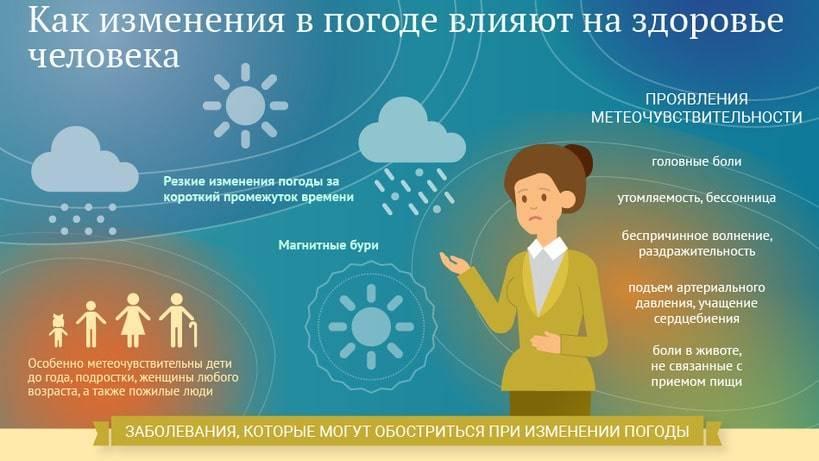 Метеочувствительность — как вы реагируете на изменение погоды?