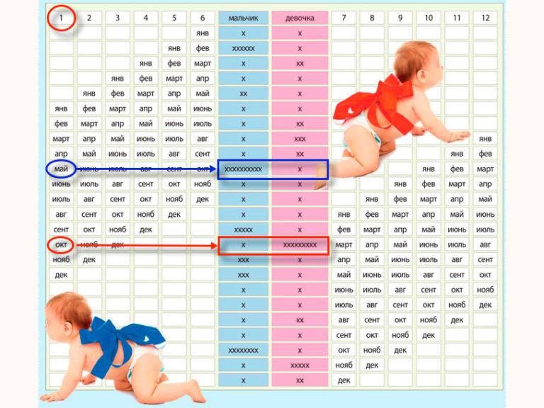 Во сколько недель беременности обычно рожают