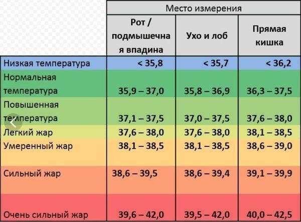 Норма влажности воздуха в квартире: оптимальные значения советы по нормализации