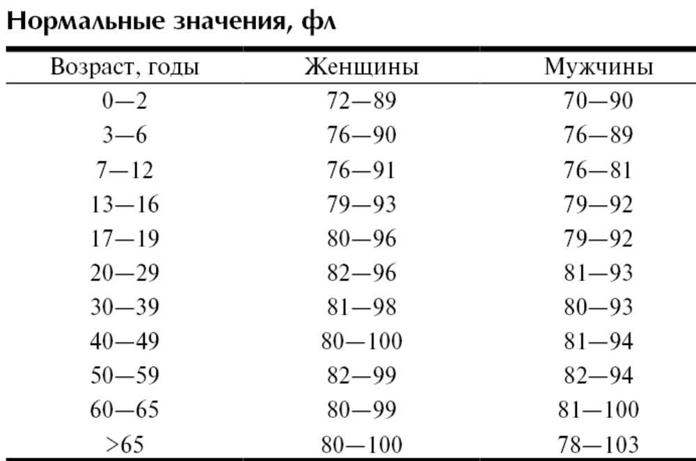 Повышены эритроциты в крови у ребенка: что это значит, нормы (таблица), причины