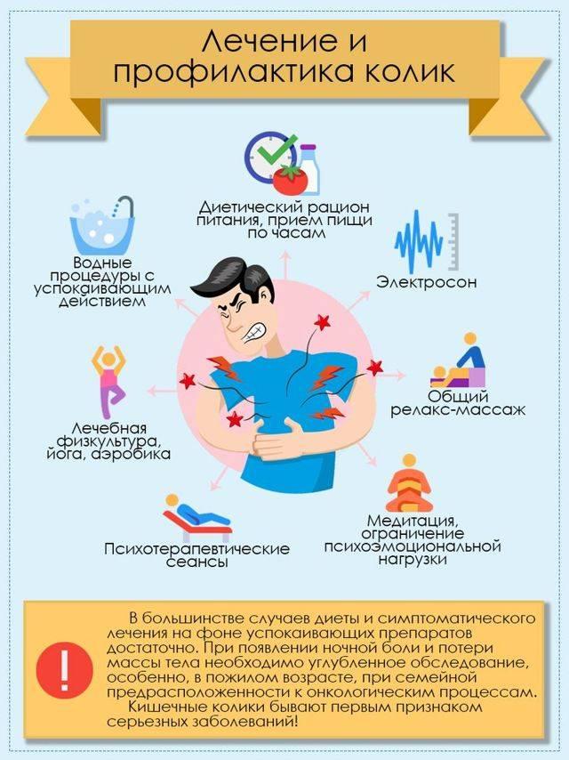 Спазмы в кишечнике