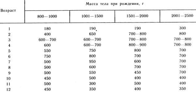 Рост новорожденного ребенка (таблица)