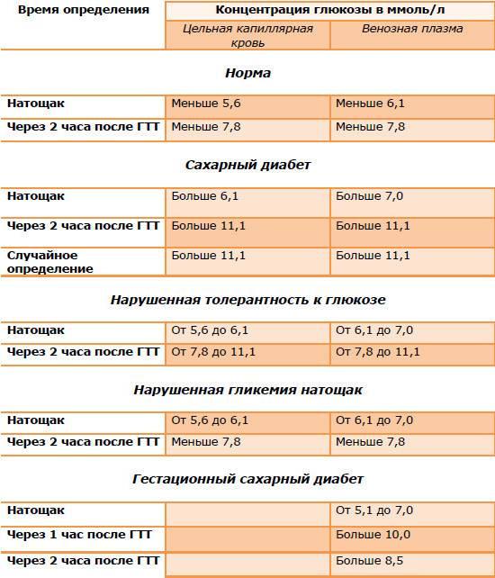 Гестационный сахарный при беременности - советы врача   клинка remedi