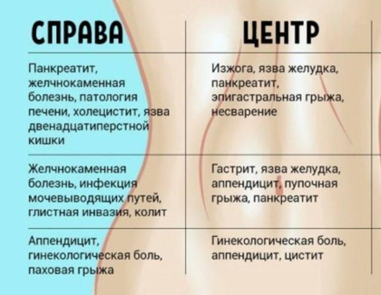 Боль в левом боку — что болит в животе слева?