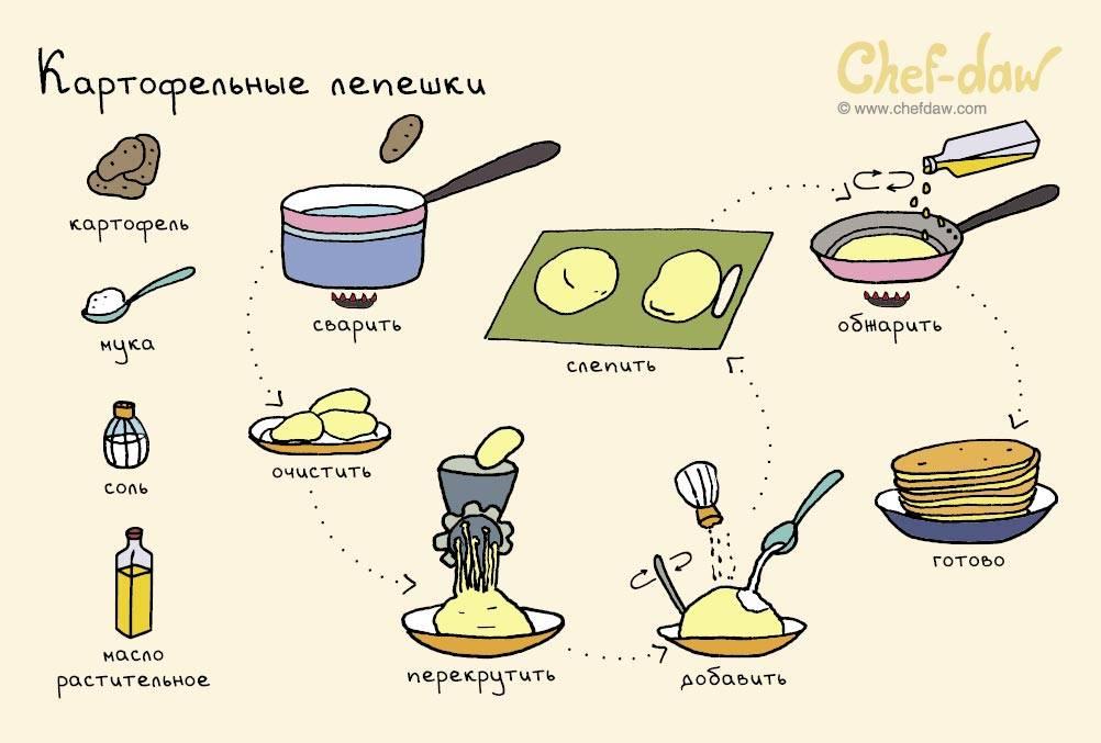 Легкие рецепты для детей 10 лет готовим сами