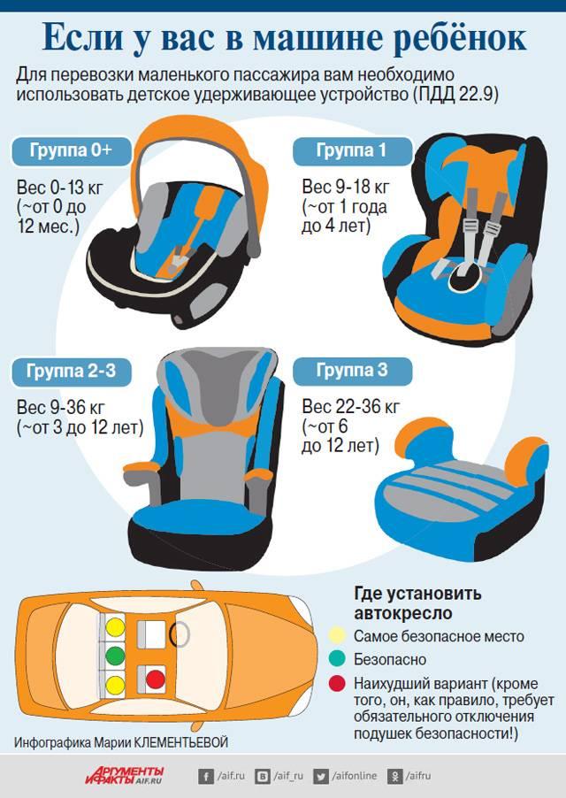 Разрешение гибдд на бескаркасное автокресло в 2020 году