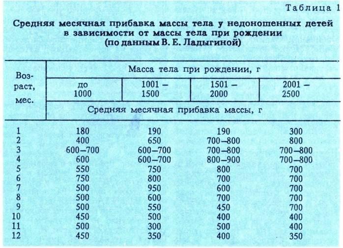Рост и вес ребенка до года (норма роста и веса у детей)