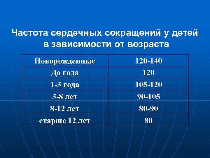 Чсс у детей: норма по возрастам частоты сердечных сокращений (таблица)