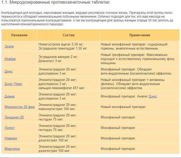 Контрацептивы с антиандрогенным эффектом нового поколения: принцип действия - мытищинская городская детская поликлиника №4