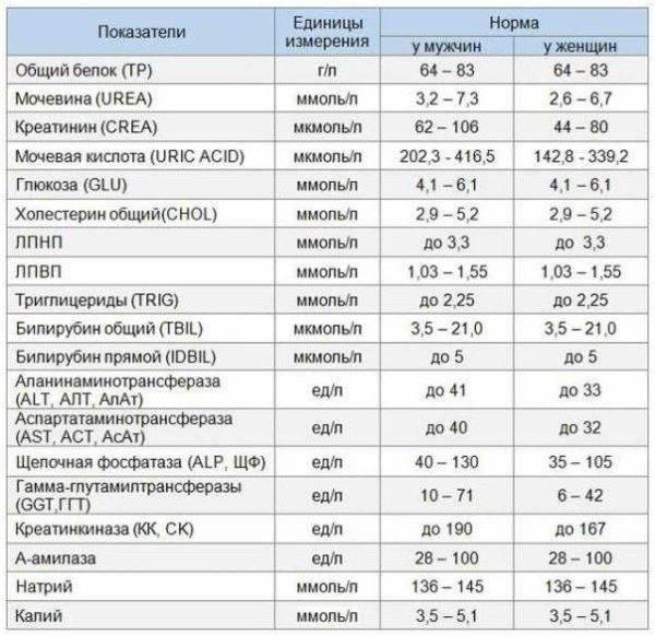 Биохимический анализ крови - расшифровка у детей, норма в таблице результатов, показатели отклонений