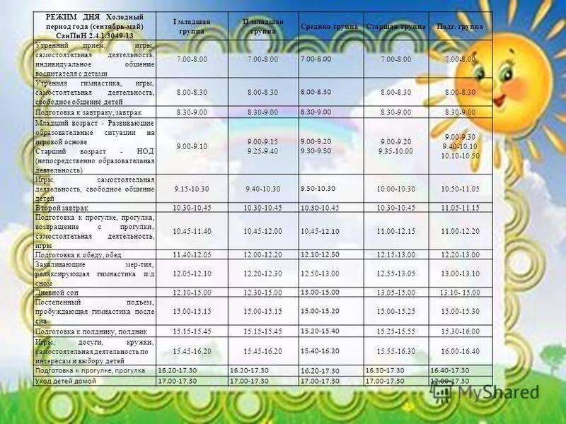 Правила внутреннего распорядка воспитанников доу в соответствии с фгос. режим в детском саду по группам — правила питания, занятий и отдыха