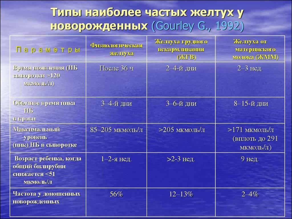 """Физиологическая желтуха новорожденных - роддом """"лелека"""""""