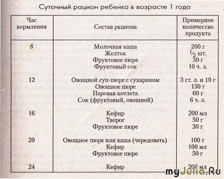 Питание ребенка 1,5 лет