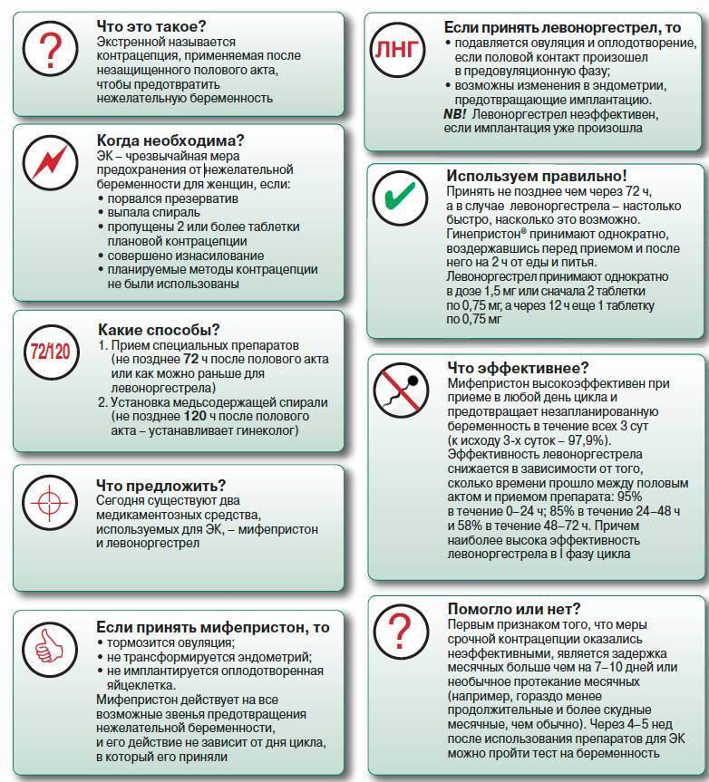 Подбор контрацептивов (способы защиты от незапланированной беременности)