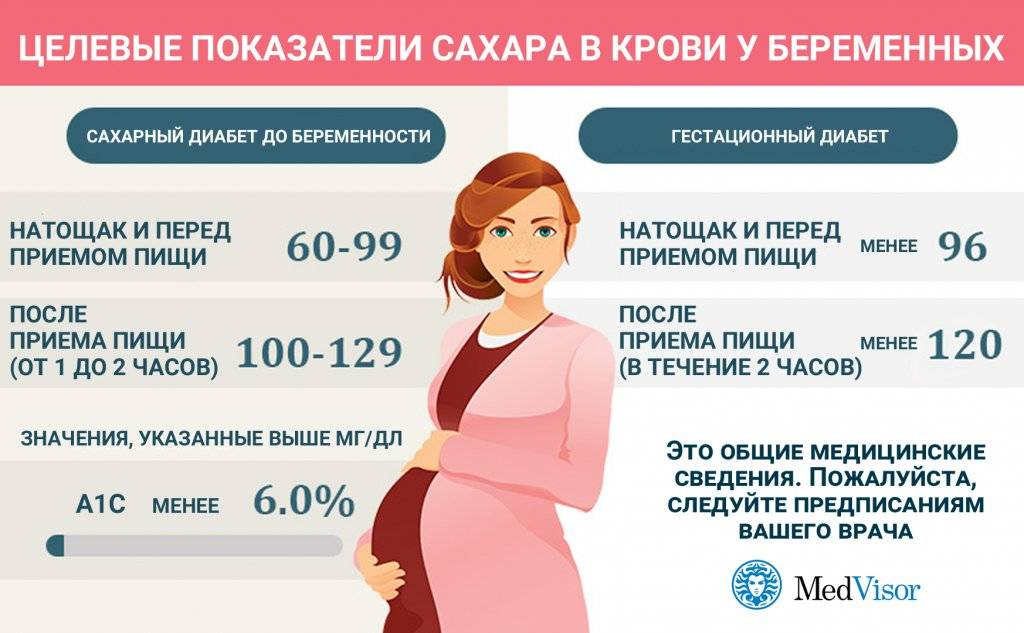 Скрининг 1, 2, 3 триместра беременности