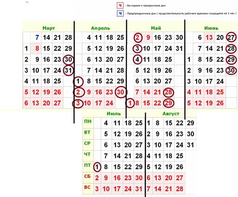На сколько дней может быть задержка месячных