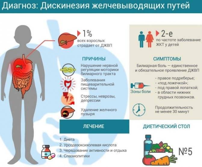 Причины и характер проблем со стороны жкт у детей различного возраста | стимбифид плюс
