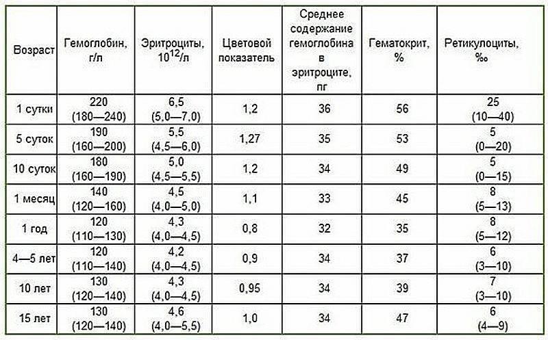 Норма гемоглобина по возрасту у детей: таблица. почему у ребенка повышенный или пониженный гемоглобин?