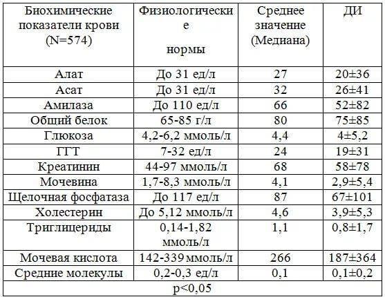 Что показывает биохимический анализ крови: норма исследуемых характеристик и расшифровка результатов ─ goldenmed