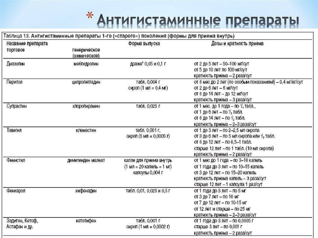 Антигистаминные препараты 1, 2 и 3 поколения | университетская клиника