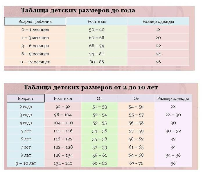 Размерная таблица одежды для детей по возрасту