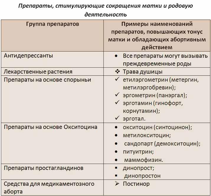 Лекарства, применяемые в родах