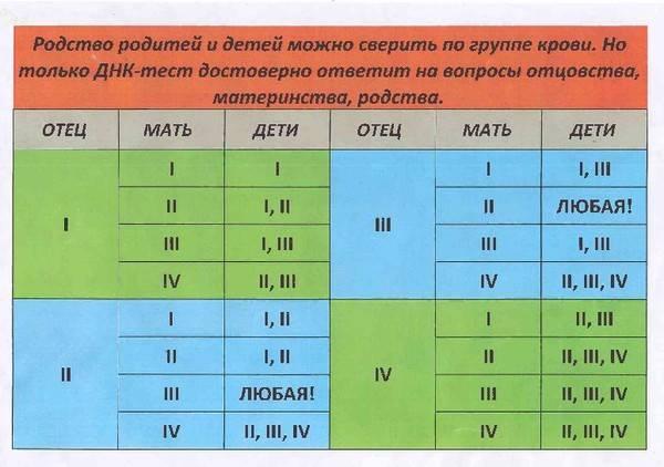 Расчёт пола ребёнка по группе крови родителей — научный метод или «угадайка»?