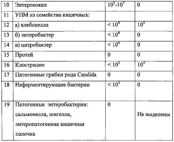 Анализ на дисбактериоз у детей. как сдавать кал для анализа. расшифровка результатов анализа на дисбактериоз
