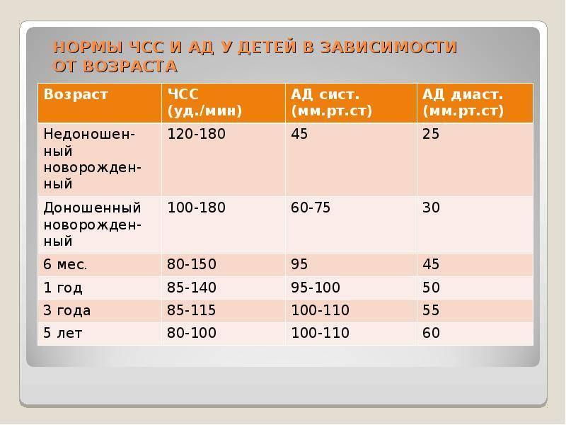 Пульс у детей, таблица по возрасту ~ факультетские клиники иркутского государственного медицинского университета