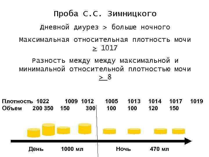 Биохимический анализ мочи по пробе сулковича | каталог анализов медицинской лаборатории эндомедлаб  (г. москва, м. дмитровское, м. борисово)